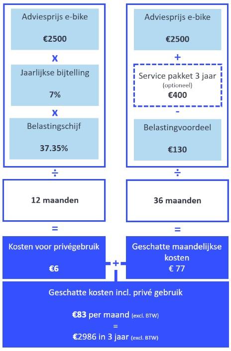 Rekenvoorbeeld zakelijk kopen bij Fietsenwinkel.nl