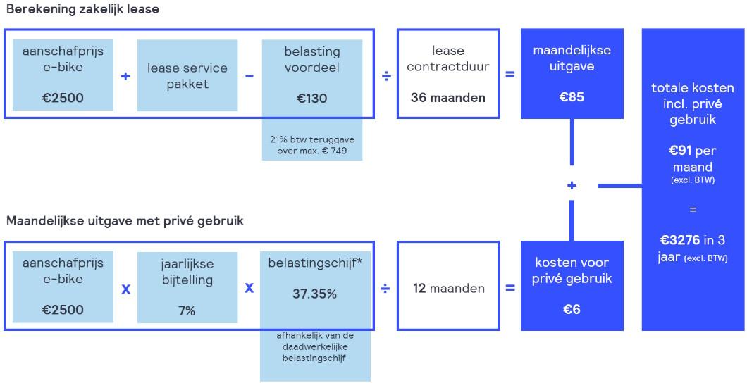 Rekenvoorbeeld zakelijk leasen bij Fietsenwinkel.nl