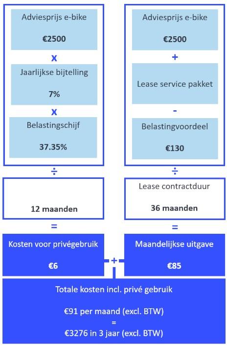 Leasebedrag Berekenen Fietsenwinkel Nl Zakelijk